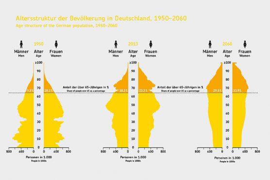 Demografische Entwicklung Deutschland